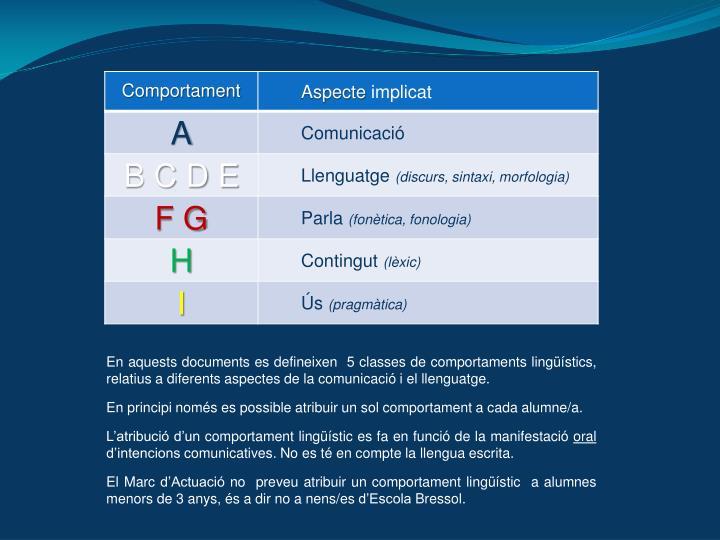 En aquests documents es defineixen  5 classes de comportaments lingüístics, relatius a diferents aspectes de la comunicació i el llenguatge.