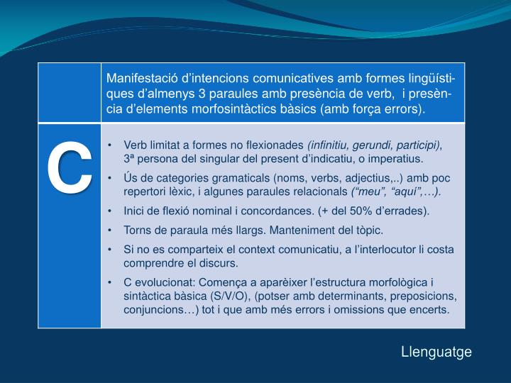 Verb limitat a formes no flexionades