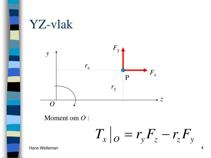 YZ-vlak