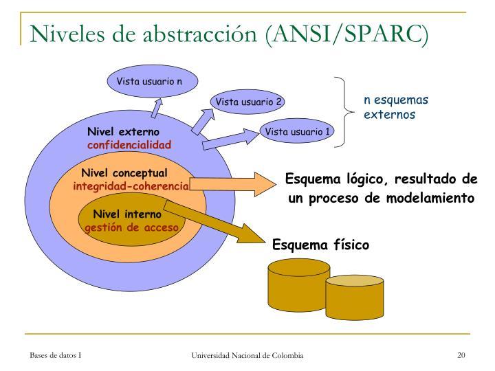 Niveles de abstracción (ANSI/SPARC)