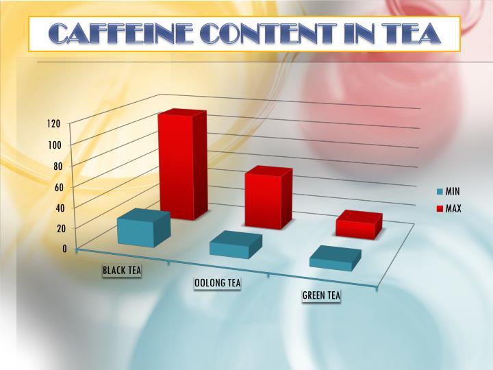 CAFFEINE CONTENT IN TEA