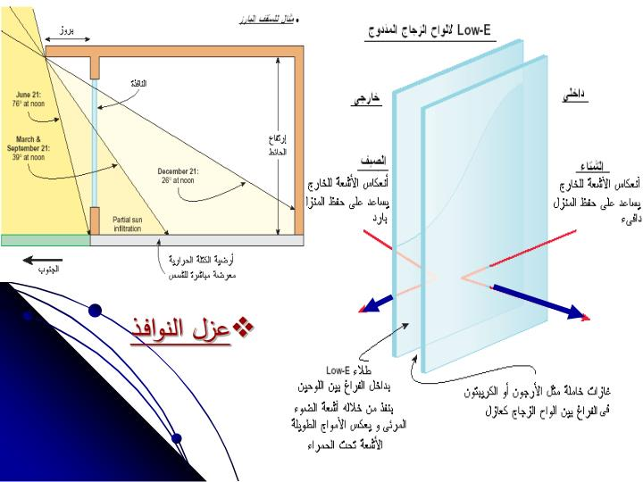 عزل النوافـذ