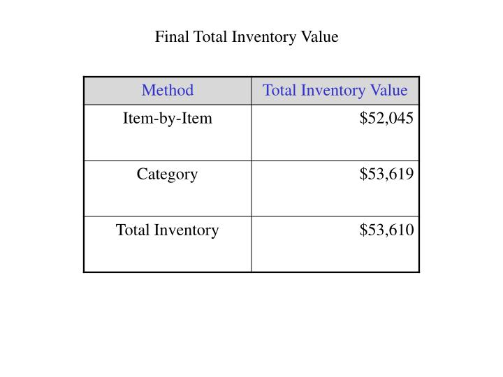 Final Total Inventory Value