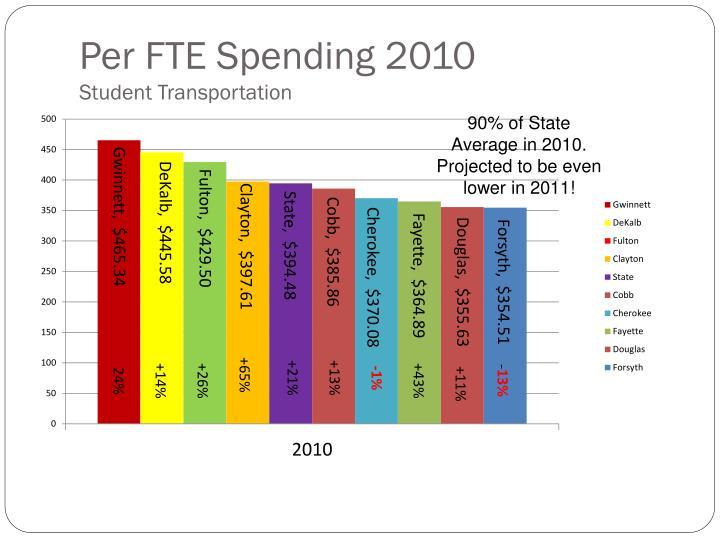 Per FTE Spending 2010