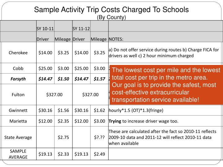 Sample Activity Trip Costs Charged To Schools