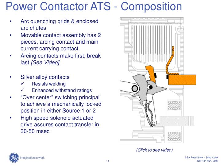 Power Contactor ATS - Composition