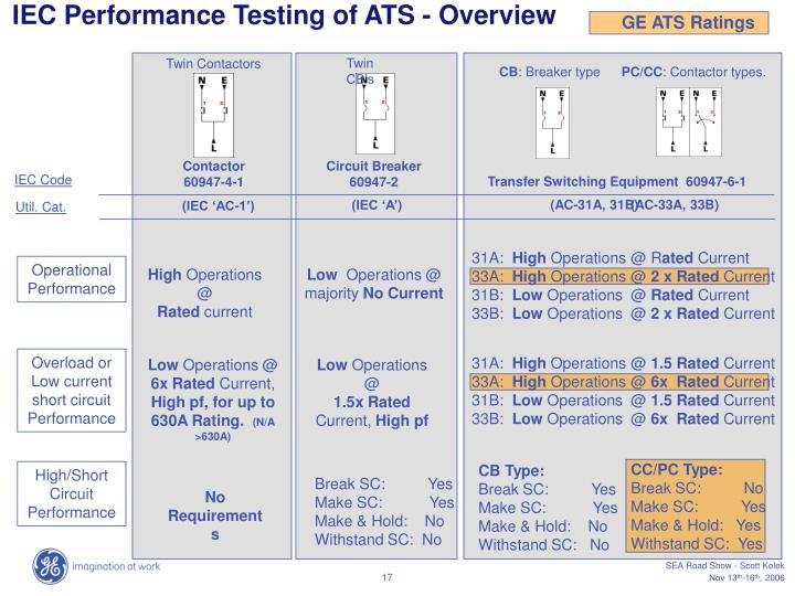 IEC Performance Testing of ATS - Overview