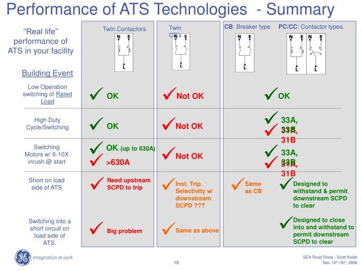 Performance of ATS Technologies  - Summary