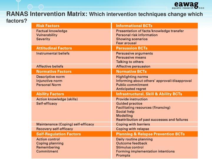 RANAS Intervention Matrix: