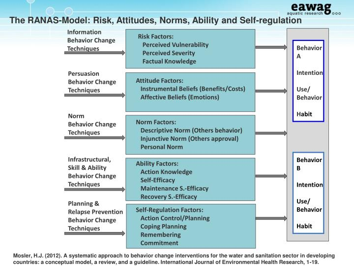 The RANAS-Model: Risk, Attitudes, Norms, Ability and Self-regulation