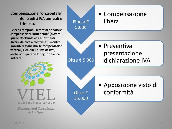 """Compensazione """"orizzontale"""" dei crediti IVA annuali e trimestrali"""