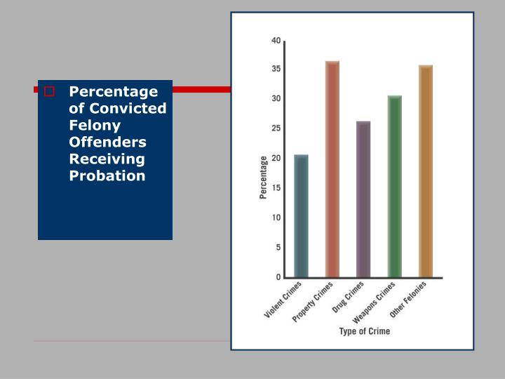 Percentage of Convicted Felony Offenders Receiving Probation