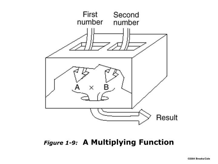 Figure 1-9: