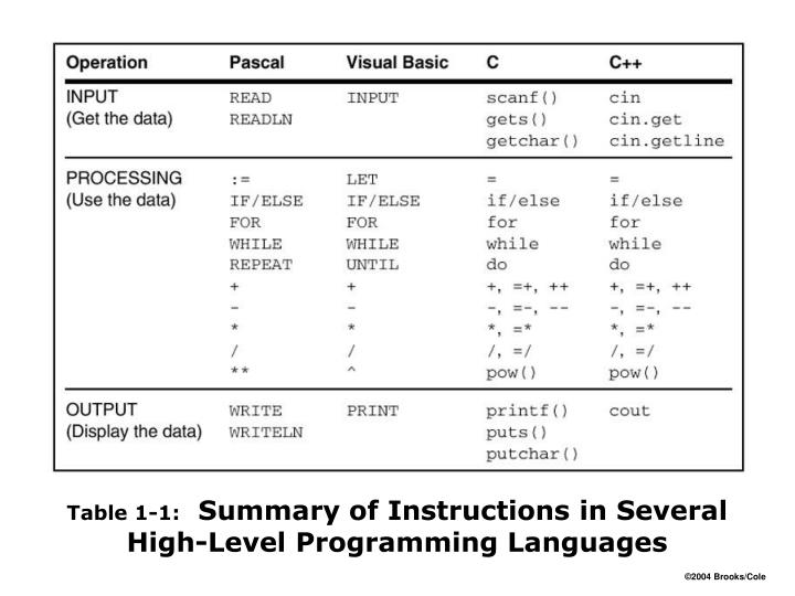 Table 1 1 summary of instructions in several high level programming languages