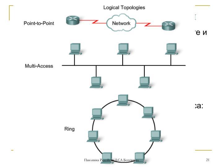 Физическа и логическа топология