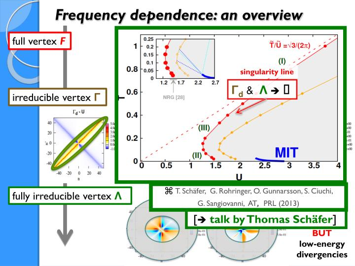 Frequency dependence: an overview