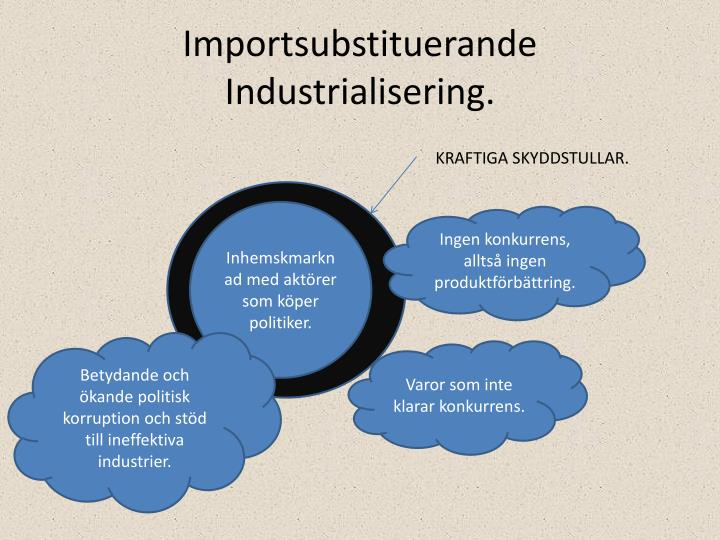 Importsubstituerande Industrialisering.