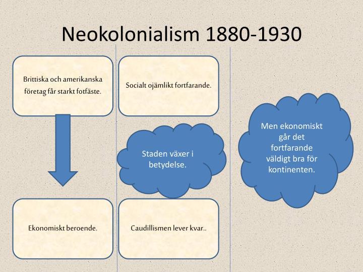 Neokolonialism 1880-1930
