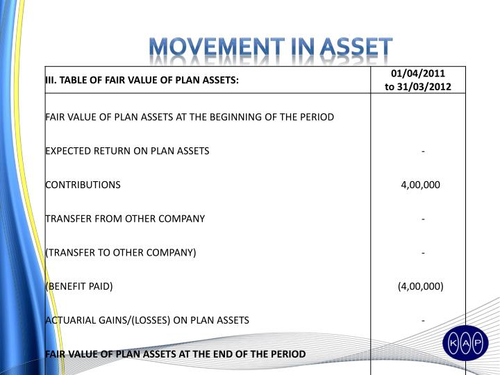 Movement in Asset