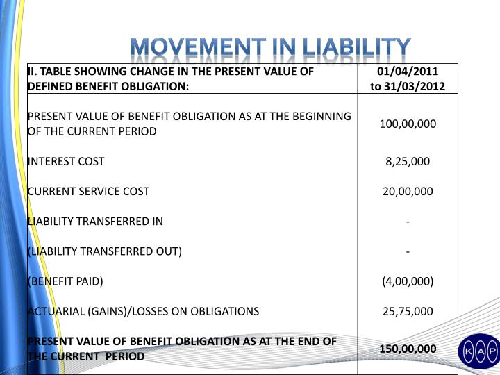 Movement in Liability