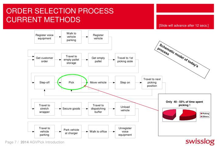 ORDER SELECTION PROCESS