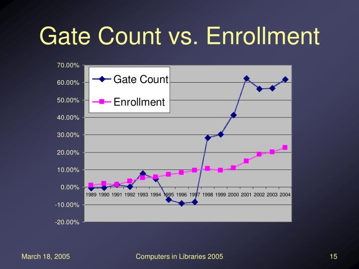 Gate Count vs. Enrollment