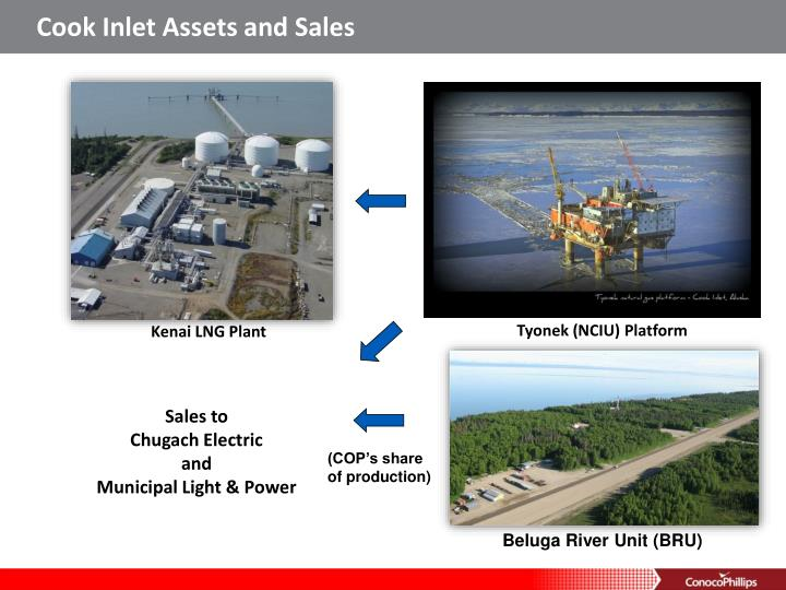 Cook Inlet Assets and Sales