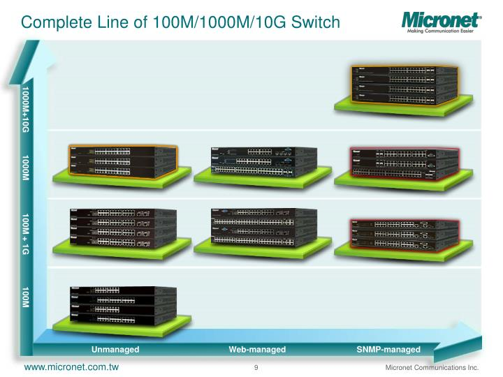 Complete Line of 100M/1000M/10G Switch