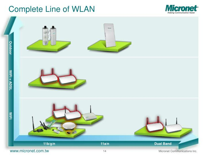 Complete Line of WLAN