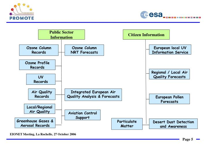 Public Sector Information