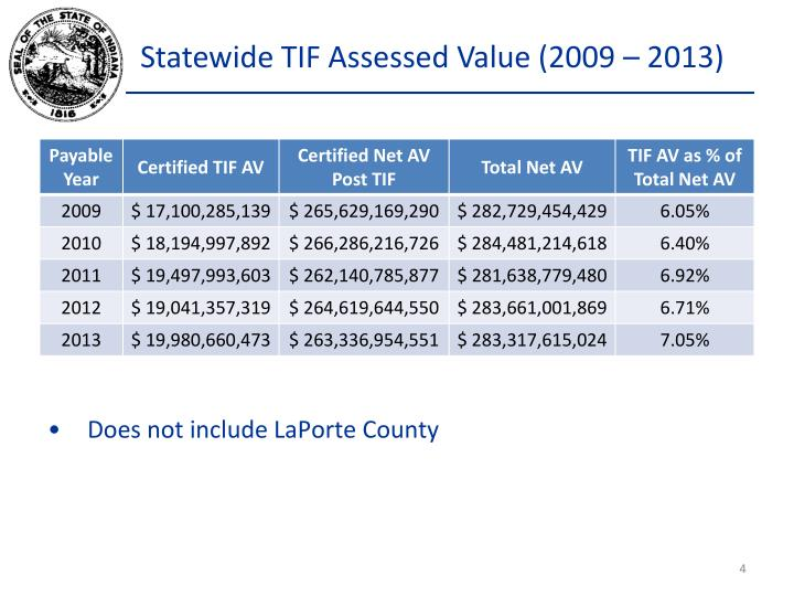Statewide TIF Assessed Value (2009 – 2013)
