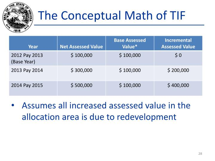 The Conceptual Math of TIF