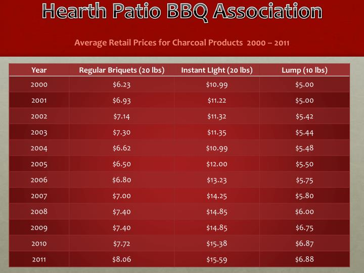 Hearth Patio BBQ Association