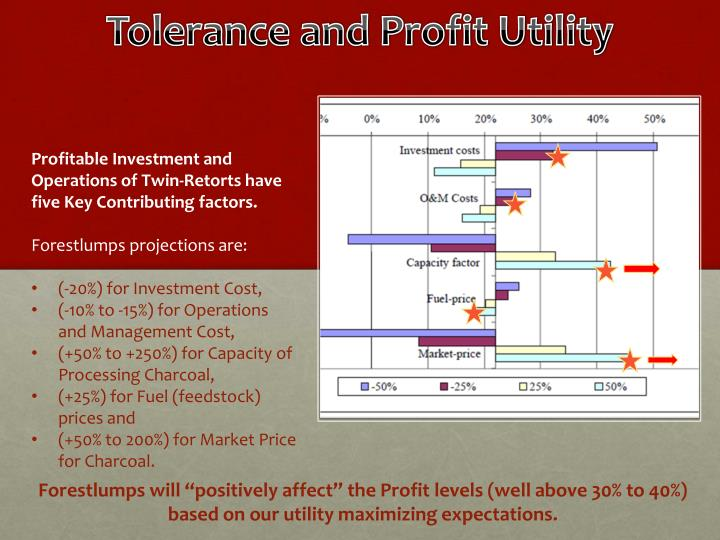 Tolerance and Profit Utility