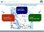 components of pbn concept4
