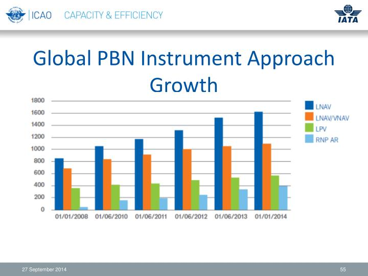 Global PBN Instrument Approach Growth