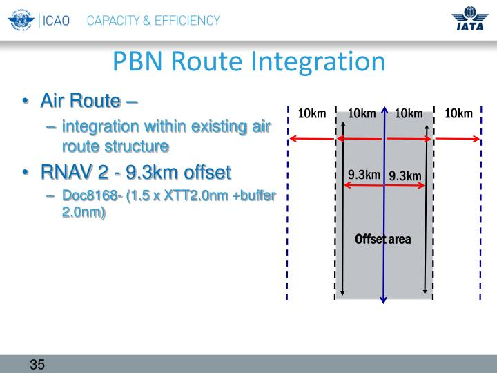 PBN Route Integration