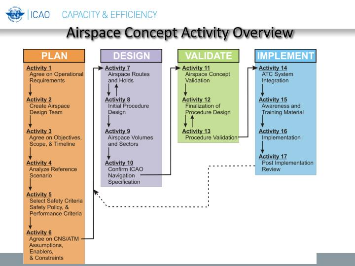Airspace Concept Activity Overview