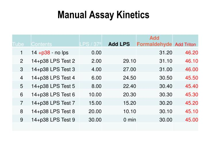 Manual Assay Kinetics