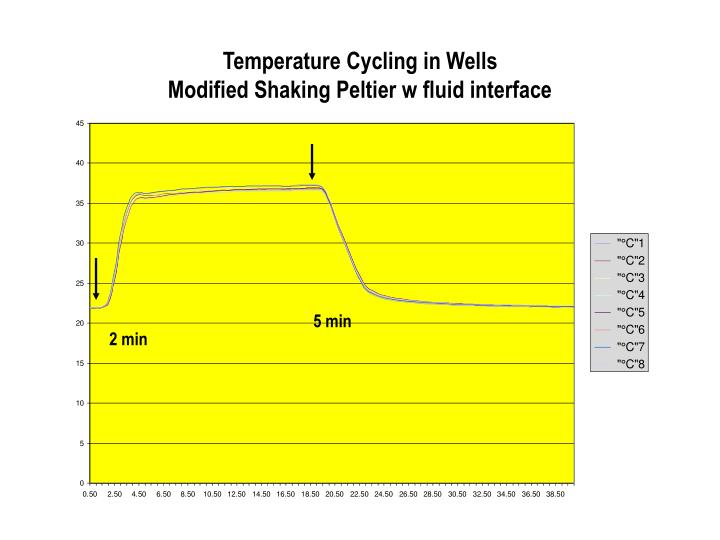 Temperature Cycling in Wells
