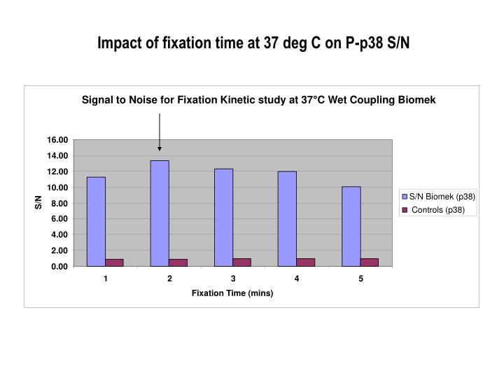 Signal to Noise for Fixation Kinetic study at 37°C Wet Coupling Biomek