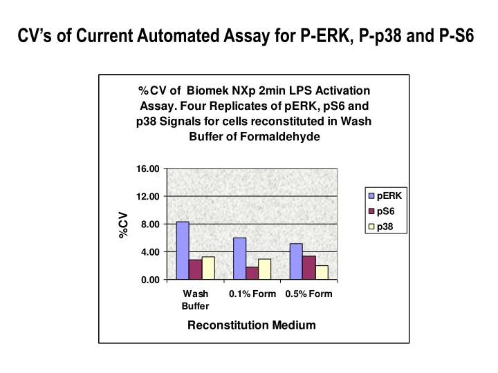 CV's of Current Automated Assay for P-ERK, P-p38 and P-S6