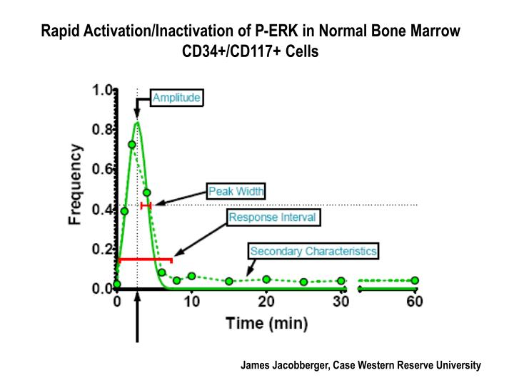 Rapid Activation/Inactivation of P-ERK in Normal Bone Marrow CD34+/CD117+ Cells