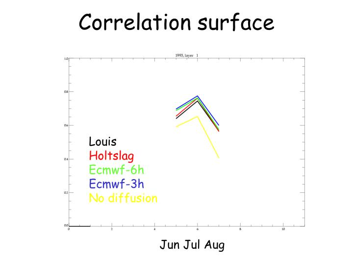 Correlation surface