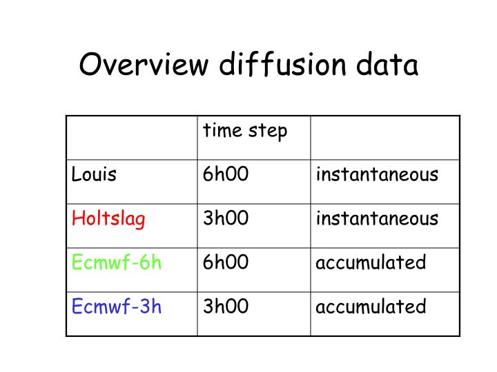 Overview diffusion data