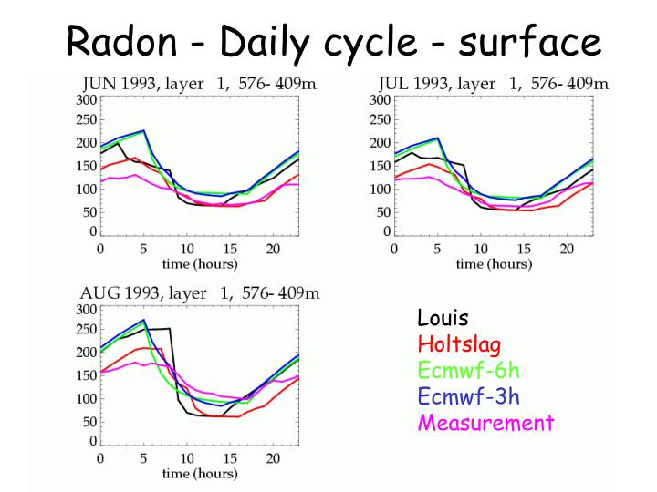 Radon - Daily cycle - surface