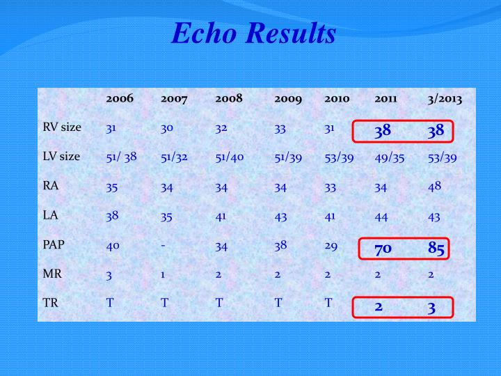Echo Results