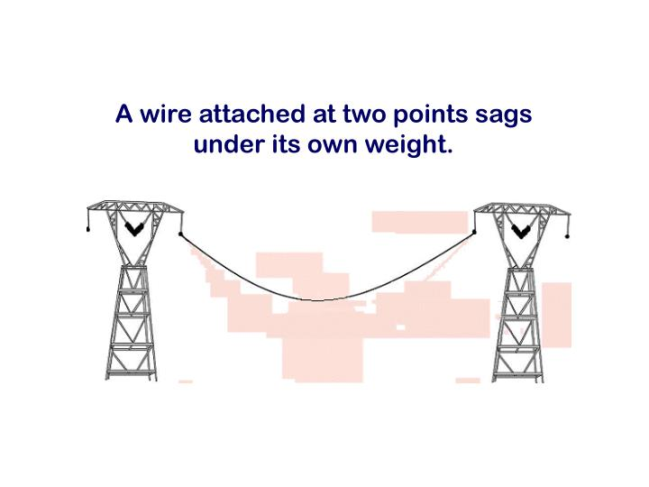 A wire attached at two points sags