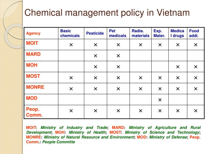 Chemical management policy in Vietnam