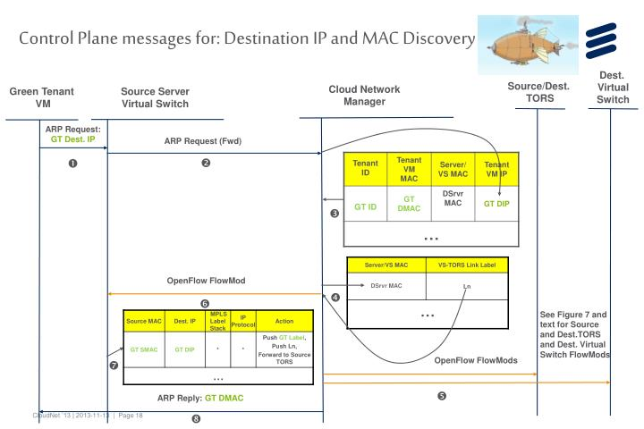 Control Plane messages for: Destination IP and MAC Discovery